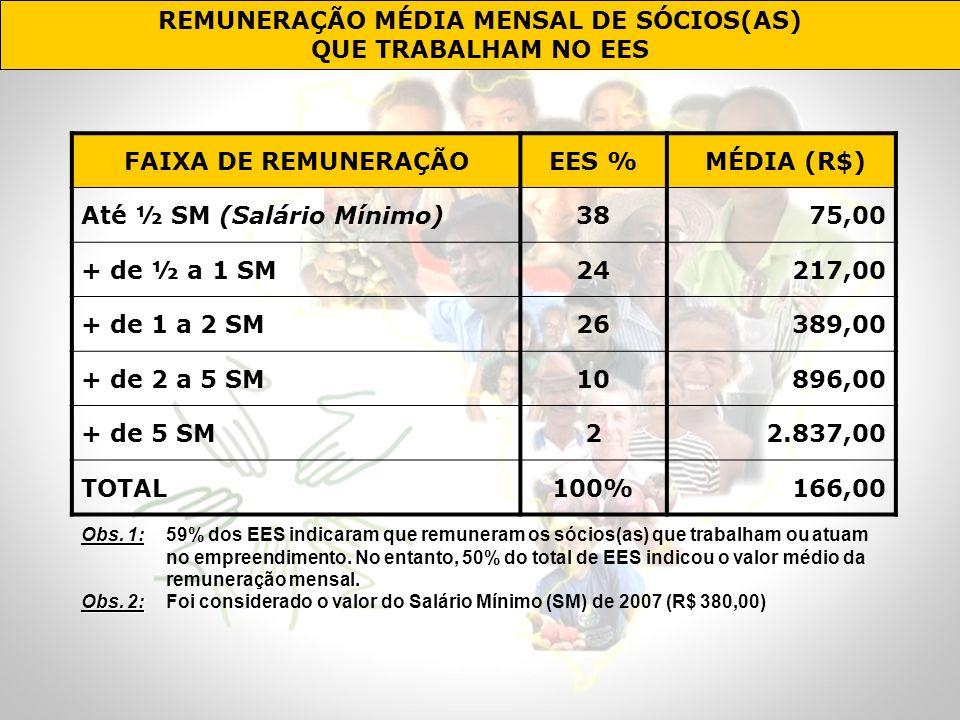 REMUNERAÇÃO MÉDIA MENSAL DE SÓCIOS(AS) QUE TRABALHAM NO EES FAIXA DE REMUNERAÇÃOEES % MÉDIA (R$) Até ½ SM (Salário Mínimo)3875,00 + de ½ a 1 SM24217,0