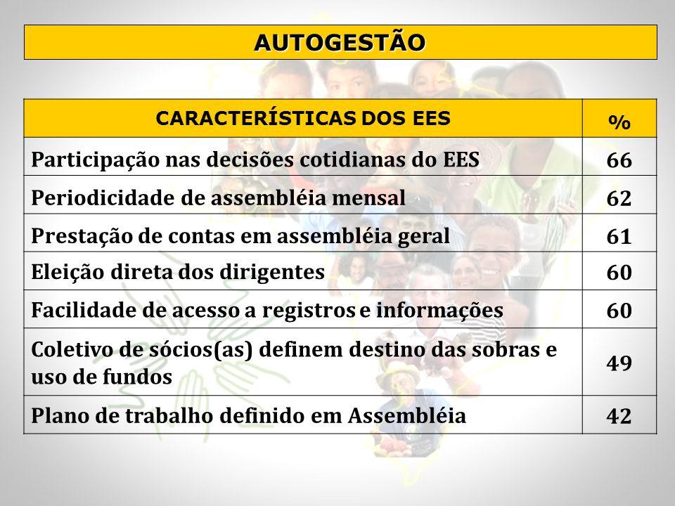 AUTOGESTÃO CARACTERÍSTICAS DOS EES % Participação nas decisões cotidianas do EES66 Periodicidade de assembléia mensal62 Prestação de contas em assembl