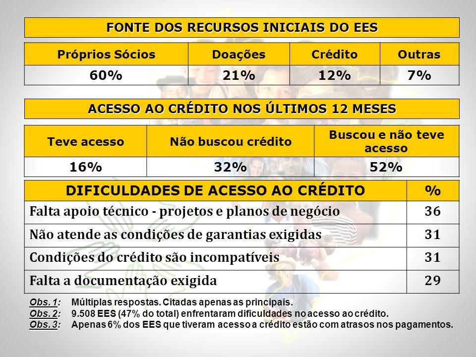 ACESSO AO CRÉDITO NOS ÚLTIMOS 12 MESES Teve acessoNão buscou crédito Buscou e não teve acesso 16%32%52% DIFICULDADES DE ACESSO AO CRÉDITO% Falta apoio
