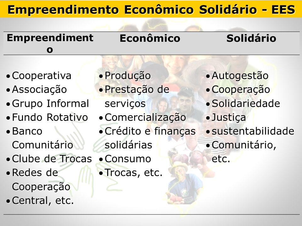 Empreendiment o EconômicoSolidário CooperativaCooperativa AssociaçãoAssociação Grupo InformalGrupo Informal Fundo RotativoFundo Rotativo Banco Comunit