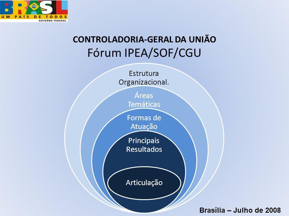 CONTROLADORIA-GERAL DA UNIÃO Fórum IPEA/SOF/CGU Estrutura Organizacional. Áreas Temáticas Formas de Atuação Principais Resultados Articulação Brasília