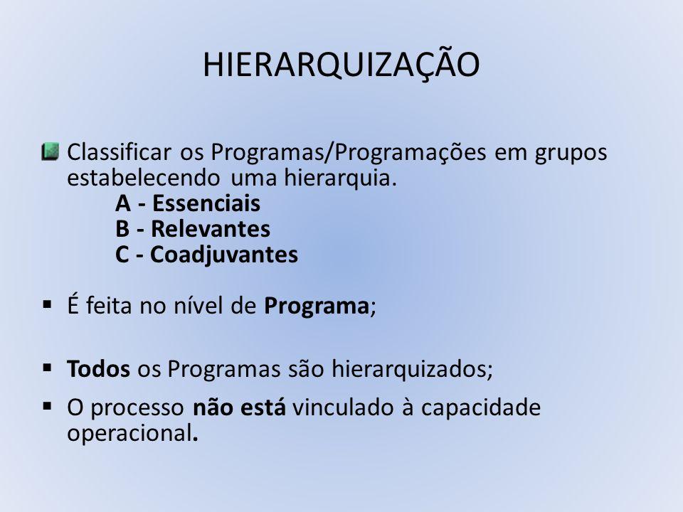 HIERARQUIZAÇÃO Classificar os Programas/Programações em grupos estabelecendo uma hierarquia. A - Essenciais B - Relevantes C - Coadjuvantes É feita no