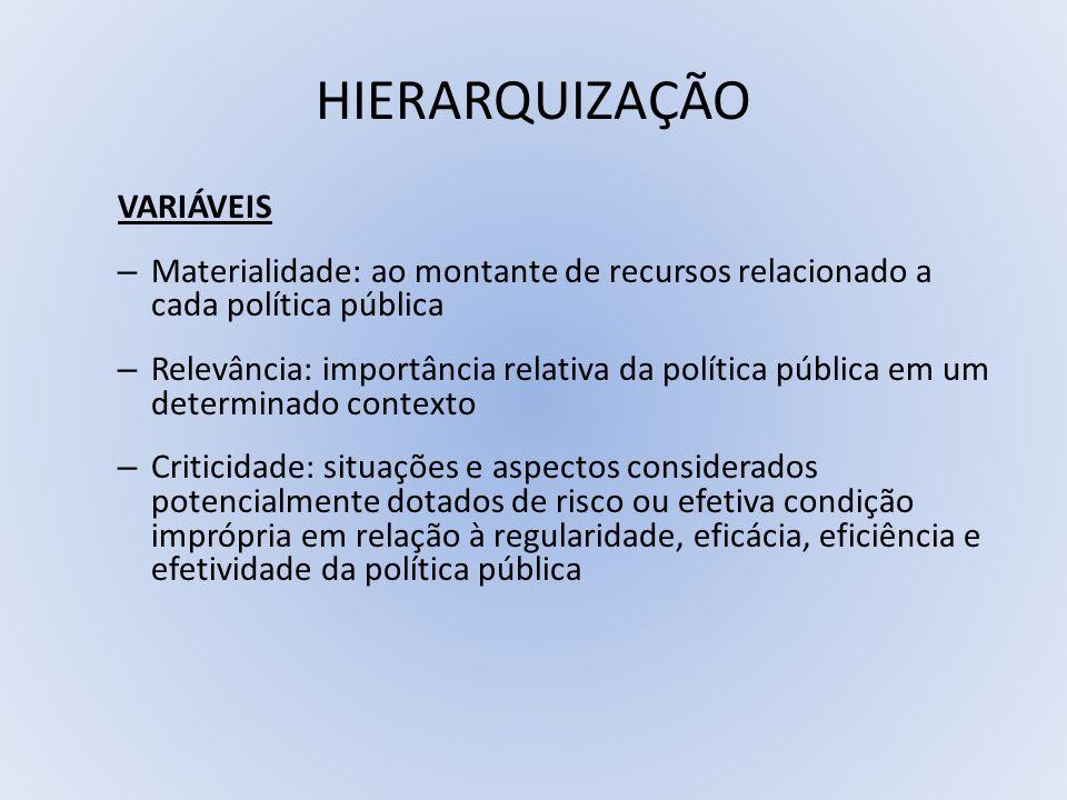 HIERARQUIZAÇÃO VARIÁVEIS – Materialidade: ao montante de recursos relacionado a cada política pública – Relevância: importância relativa da política p
