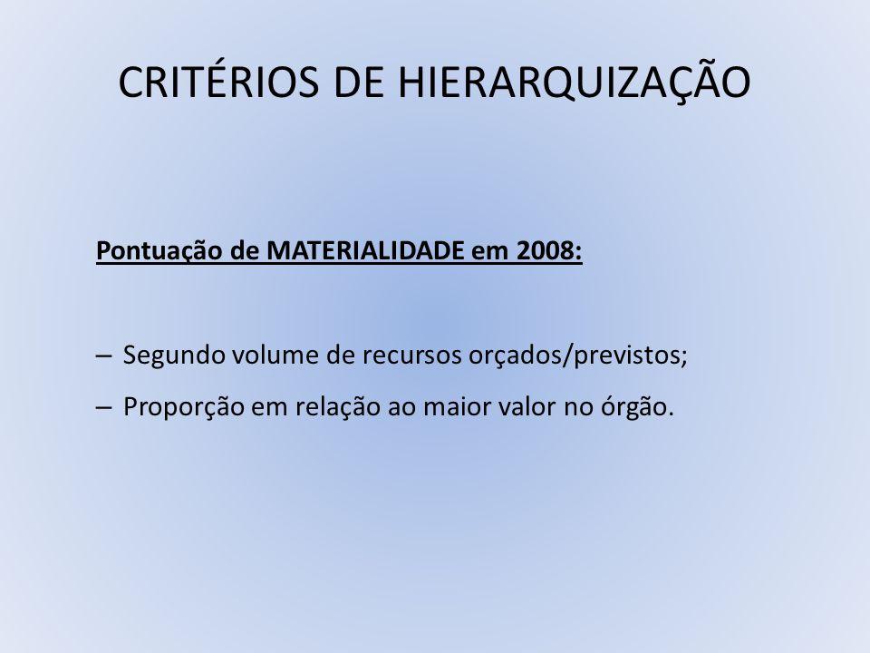CRITÉRIOS DE HIERARQUIZAÇÃO Pontuação de MATERIALIDADE em 2008: – Segundo volume de recursos orçados/previstos; – Proporção em relação ao maior valor