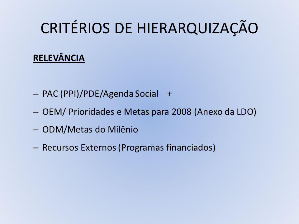 CRITÉRIOS DE HIERARQUIZAÇÃO RELEVÂNCIA – PAC (PPI)/PDE/Agenda Social + – OEM/ Prioridades e Metas para 2008 (Anexo da LDO) – ODM/Metas do Milênio – Re