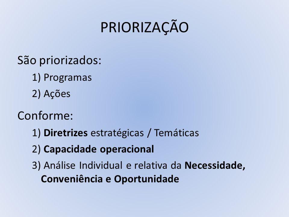 PRIORIZAÇÃO São priorizados: 1) Programas 2) Ações Conforme: 1) Diretrizes estratégicas / Temáticas 2) Capacidade operacional 3) Análise Individual e