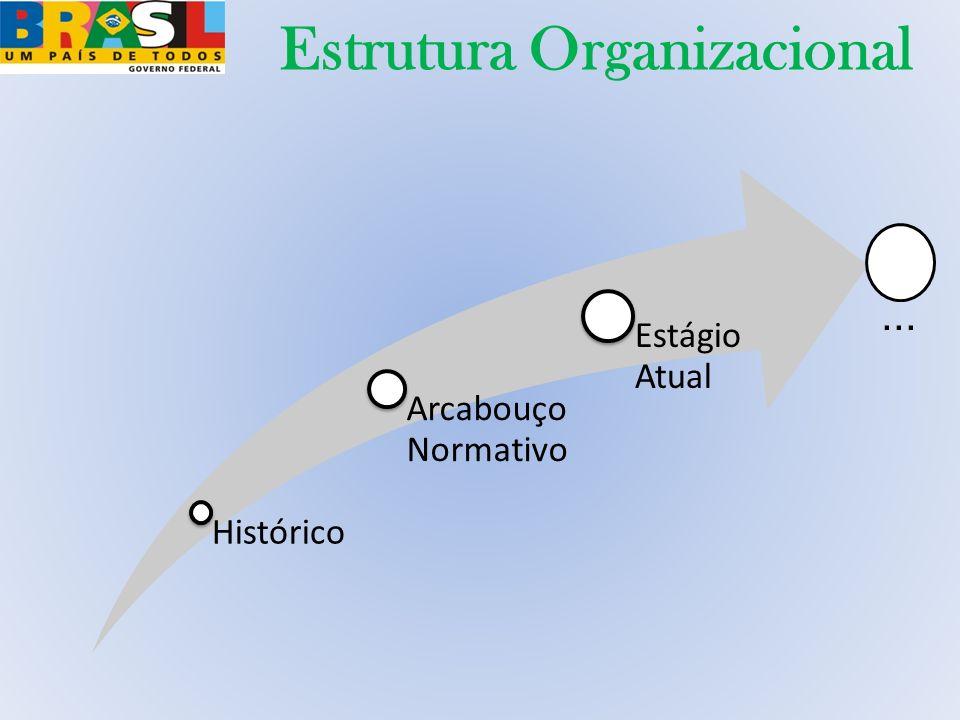 Estrutura Organizacional Histórico Arcabouço Normativo Estágio Atual...