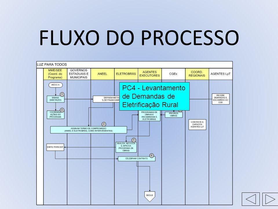 FLUXO DO PROCESSO PC4 - Levantamento de Demandas de Eletrificação Rural