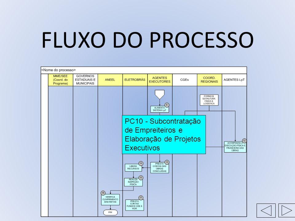 FLUXO DO PROCESSO PC10 - Subcontratação de Empreiteiros e Elaboração de Projetos Executivos