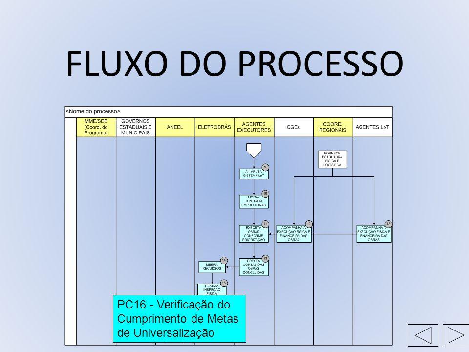 FLUXO DO PROCESSO PC16 - Verificação do Cumprimento de Metas de Universalização
