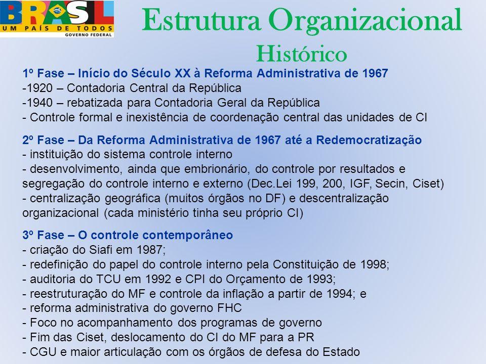 Estrutura Organizacional Histórico 1º Fase – Início do Século XX à Reforma Administrativa de 1967 -1920 – Contadoria Central da República -1940 – reba