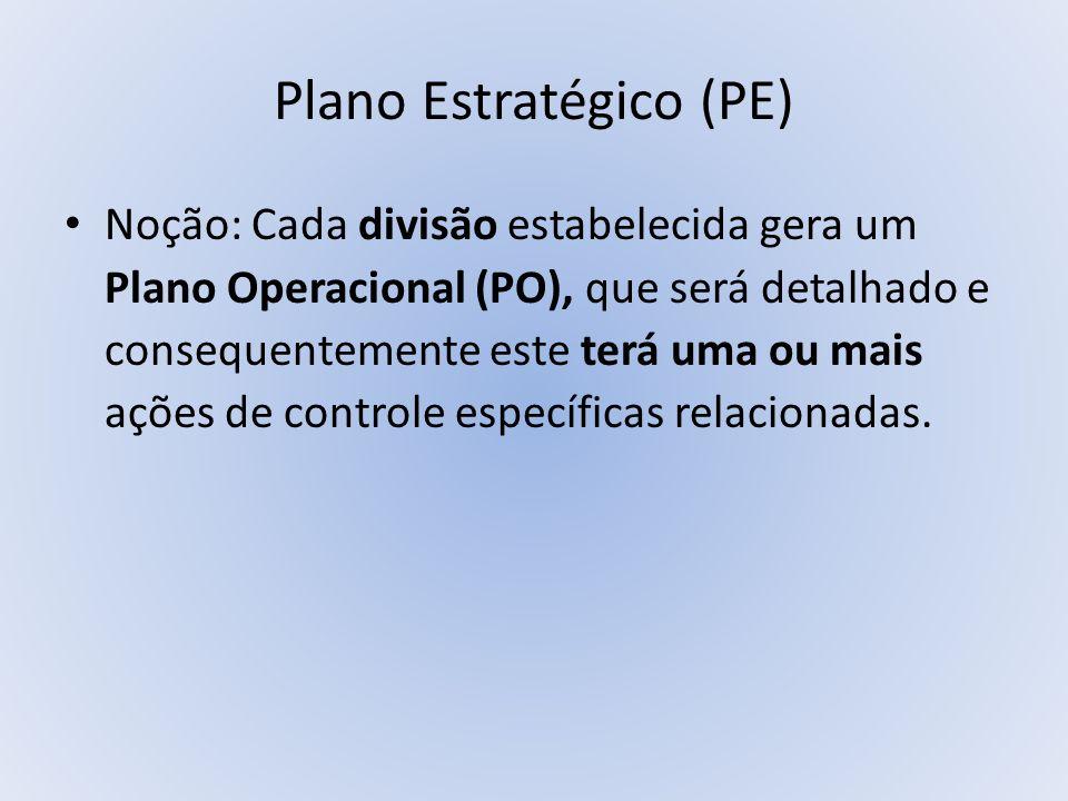 Plano Estratégico (PE) Noção: Cada divisão estabelecida gera um Plano Operacional (PO), que será detalhado e consequentemente este terá uma ou mais aç