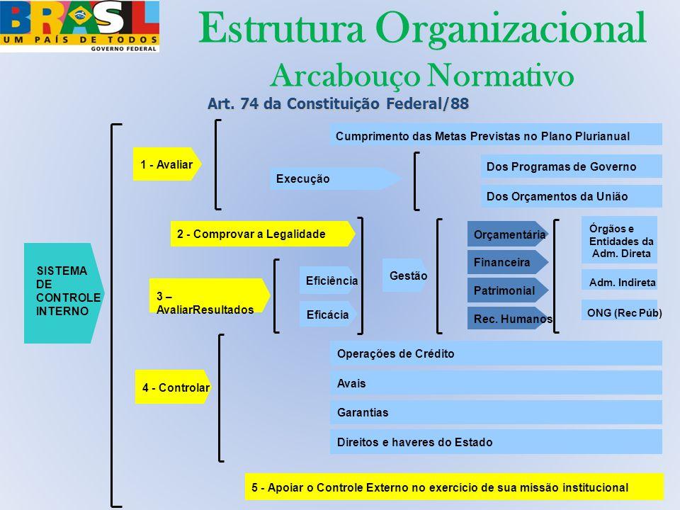 Estrutura Organizacional Arcabouço Normativo SISTEMA DE CONTROLE INTERNO 1 - Avaliar 2 - Comprovar a Legalidade 3 – AvaliarResultados 4 - Controlar 5
