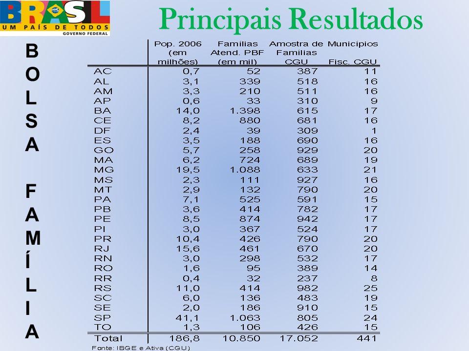 Principais Resultados BOLSA FAMÍLIABOLSA FAMÍLIA