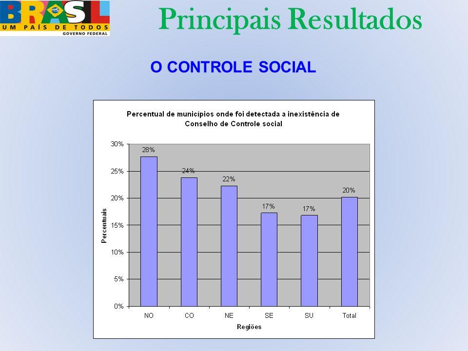 O CONTROLE SOCIAL