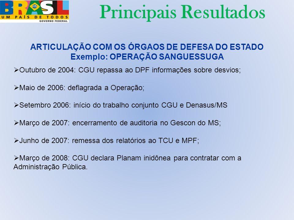 ARTICULAÇÃO COM OS ÓRGAOS DE DEFESA DO ESTADO Exemplo: OPERAÇÃO SANGUESSUGA Outubro de 2004: CGU repassa ao DPF informações sobre desvios; Maio de 200
