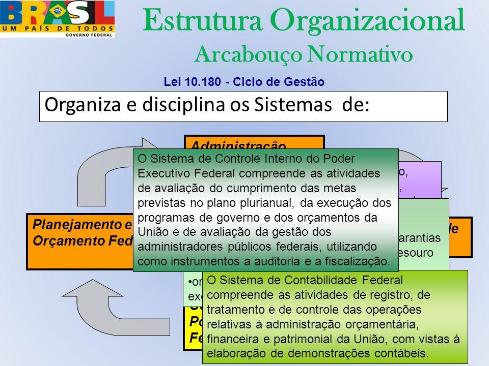 Estrutura Organizacional Arcabouço Normativo Organiza e disciplina os Sistemas de: Administração Financeira Federal Planejamento e Orçamento Federal C
