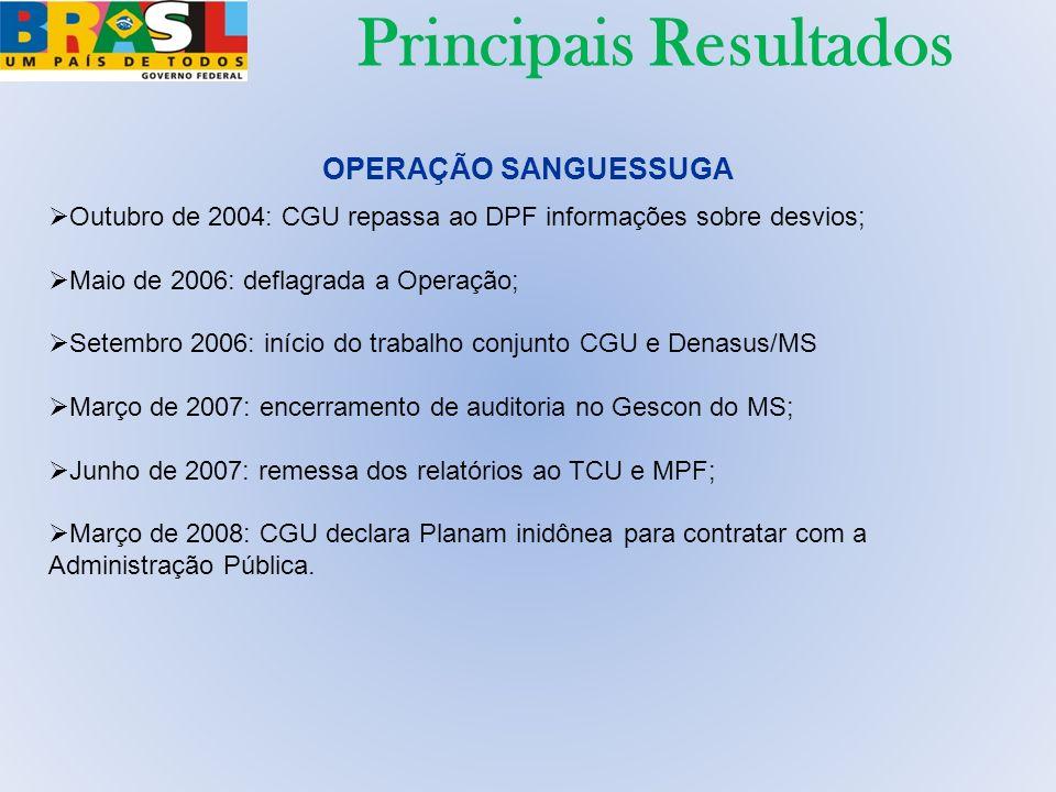 OPERAÇÃO SANGUESSUGA Outubro de 2004: CGU repassa ao DPF informações sobre desvios; Maio de 2006: deflagrada a Operação; Setembro 2006: início do trab