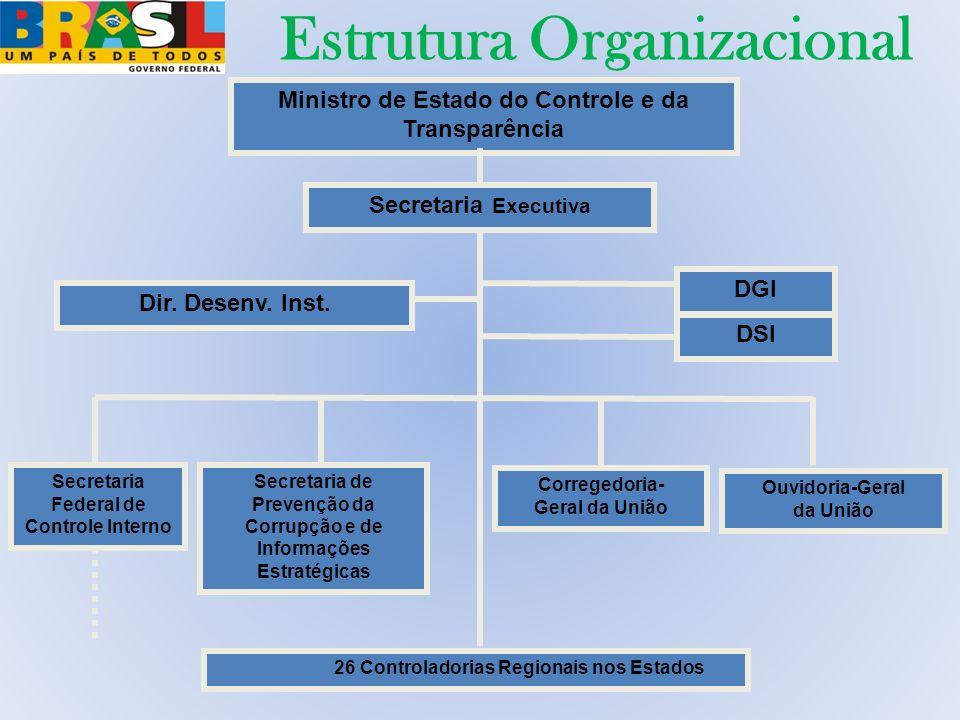 Estrutura Organizacional Estágio Atual Ministro de Estado do Controle e da Transparência Secretaria Federal de Controle Interno Ouvidoria-Geral da Uni