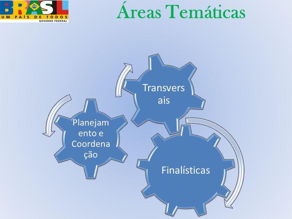 Finalísticas Planejam ento e Coordena ção Transvers ais Áreas Temáticas