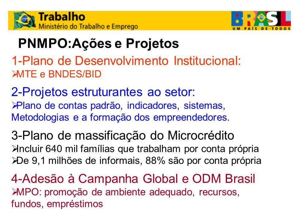 PNMPO:Ações e Projetos 1-Plano de Desenvolvimento Institucional: MTE e BNDES/BID 2-Projetos estruturantes ao setor: Plano de contas padrão, indicadore