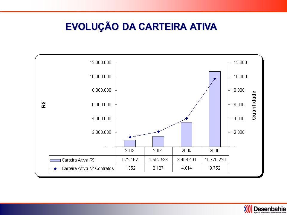 EVOLUÇÃO DA CARTEIRA ATIVA