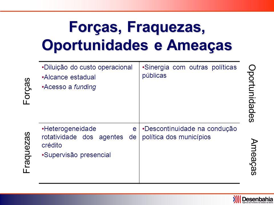 Forças, Fraquezas, Oportunidades e Ameaças Diluição do custo operacional Alcance estadual Acesso a funding Sinergia com outras políticas públicas Hete