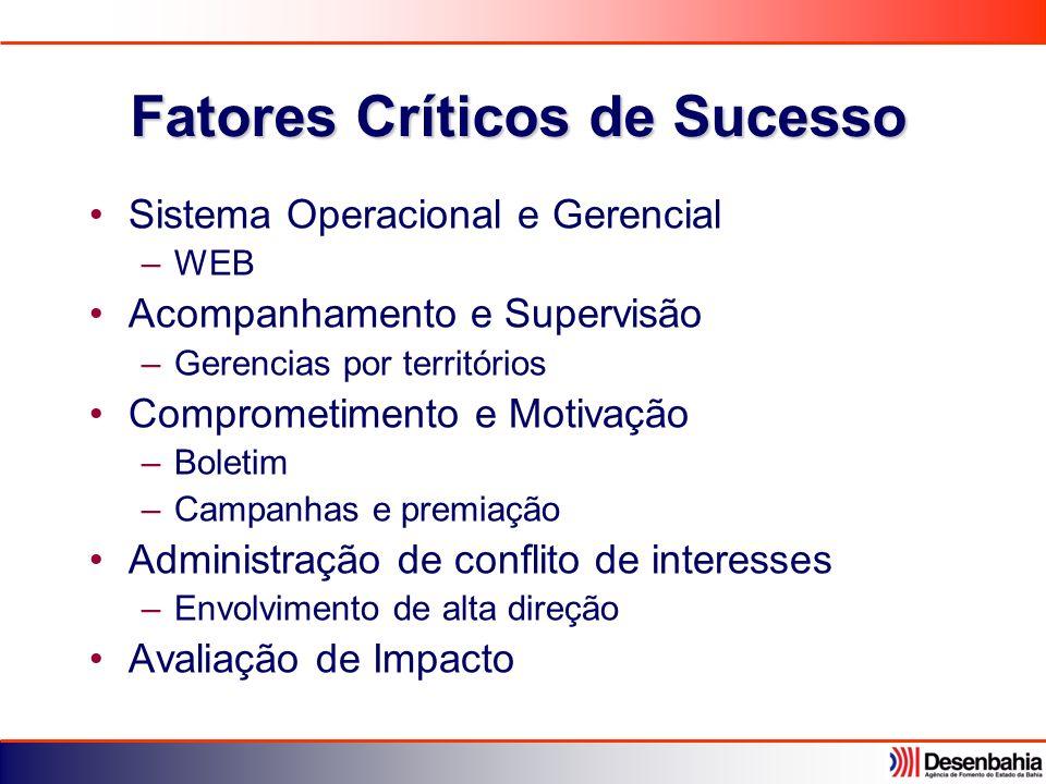 Fatores Críticos de Sucesso Sistema Operacional e Gerencial –WEB Acompanhamento e Supervisão –Gerencias por territórios Comprometimento e Motivação –B