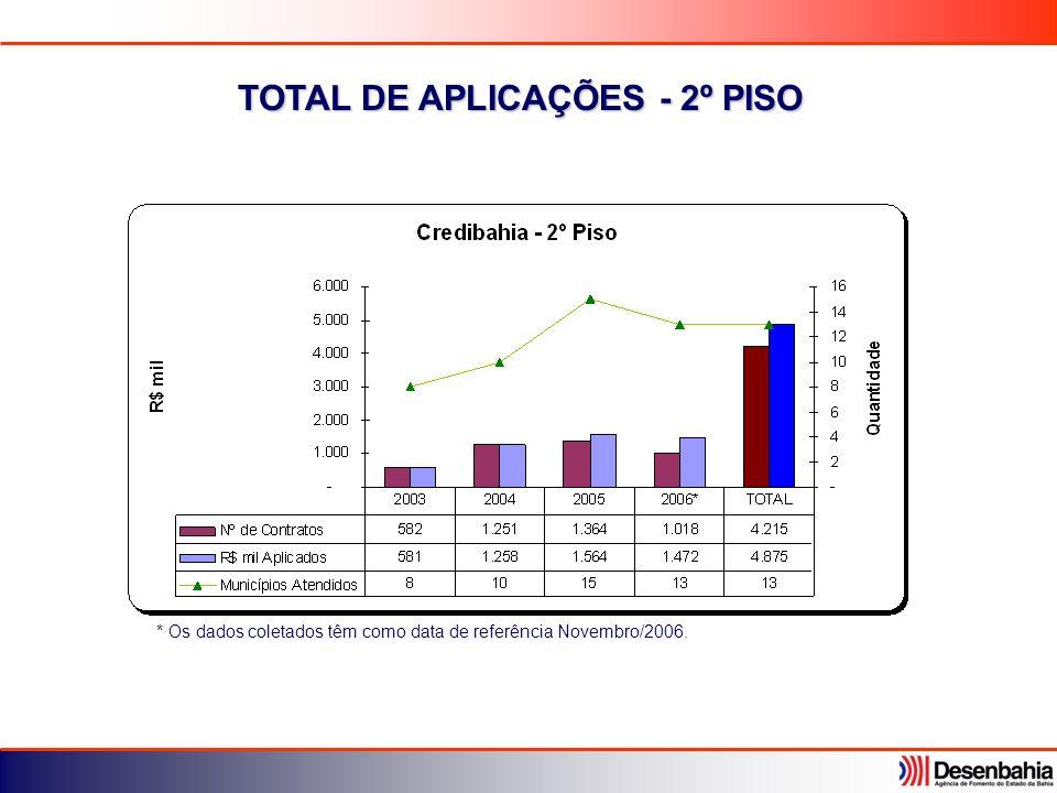 TOTAL DE APLICAÇÕES - 2º PISO * Os dados coletados têm como data de referência Novembro/2006.