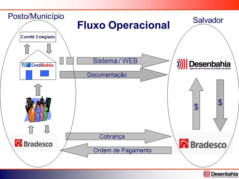 Comitê Colegiado $ Ordem de Pagamento Cobrança $ Documentação Fluxo Operacional Posto/Município Sistema / WEB Salvador
