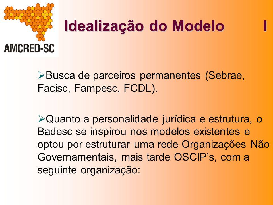 Idealização do Modelo I Busca de parceiros permanentes (Sebrae, Facisc, Fampesc, FCDL). Quanto a personalidade jurídica e estrutura, o Badesc se inspi