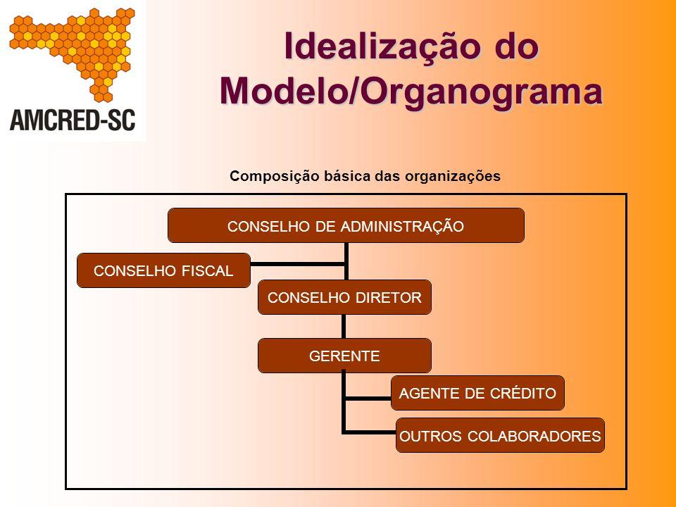 Idealização do Modelo II Criação de quatro organizações (Florianópolis, Joinville, Chapecó, Criciúma) e adesão do Banco da Mulher/Lages, nas cidades pólo do estado onde o Badesc possuía escritórios regionais.