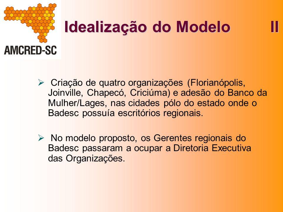 Idealização do Modelo II Criação de quatro organizações (Florianópolis, Joinville, Chapecó, Criciúma) e adesão do Banco da Mulher/Lages, nas cidades p