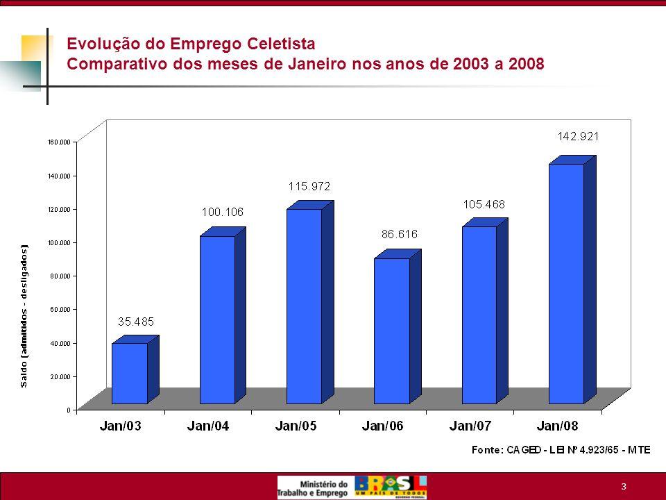 4 Nível de Emprego Celetista: Resultado Setorial (Janeiro/2008) 1.