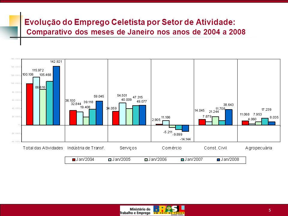 6 Nível de Emprego Celetista Resultado da Indústria de Transformação – Janeiro/2008 1.
