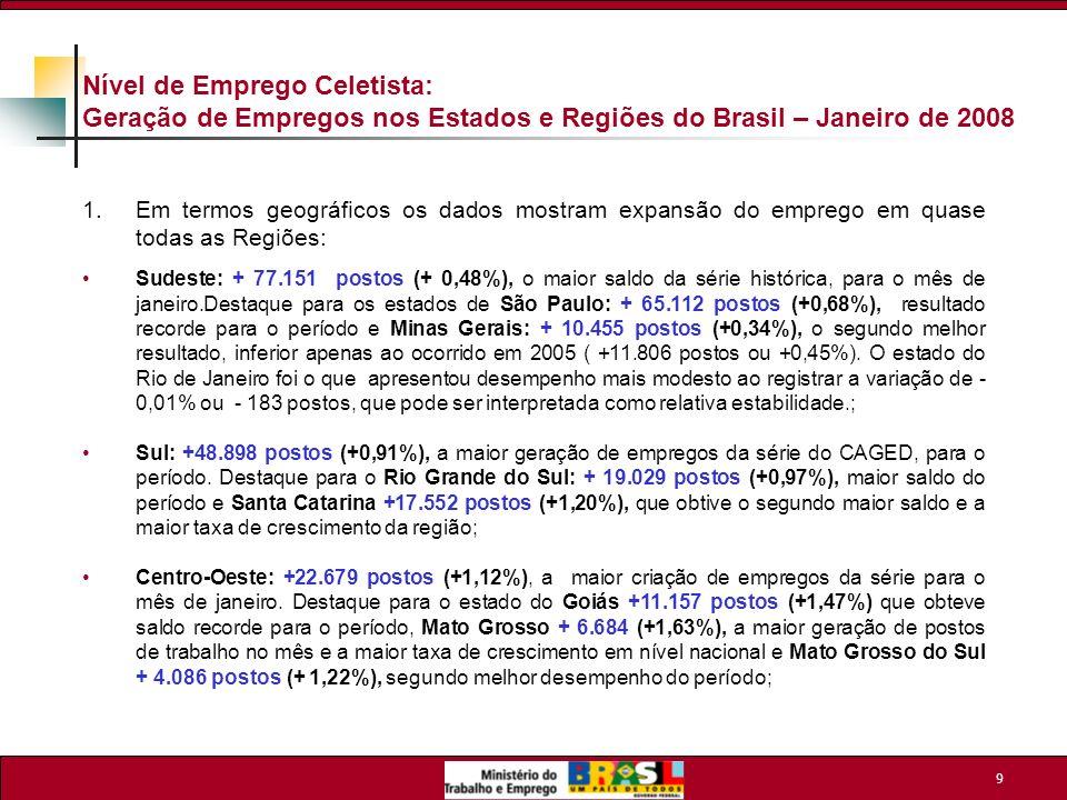 10 Nível de Emprego Celetista: Geração de Empregos nos Estados e Regiões do Brasil – Janeiro de 2008 - continuação Norte: +1.206 postos (+0,10%), resultado bastante favorável com relação ao verificado em janeiro de 2007 ( - 871 postos ou – 0,08%).