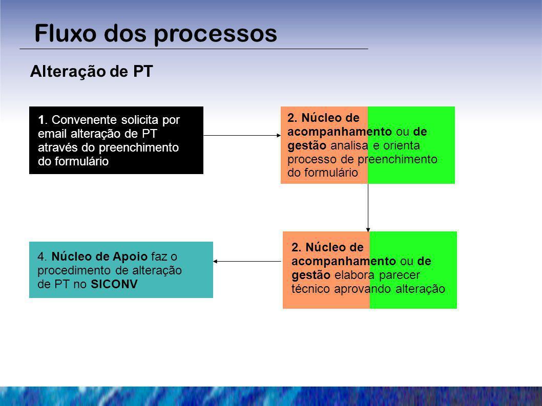 Fluxo dos processos Alteração de PT 1. Convenente solicita por email alteração de PT através do preenchimento do formulário 2. Núcleo de acompanhament