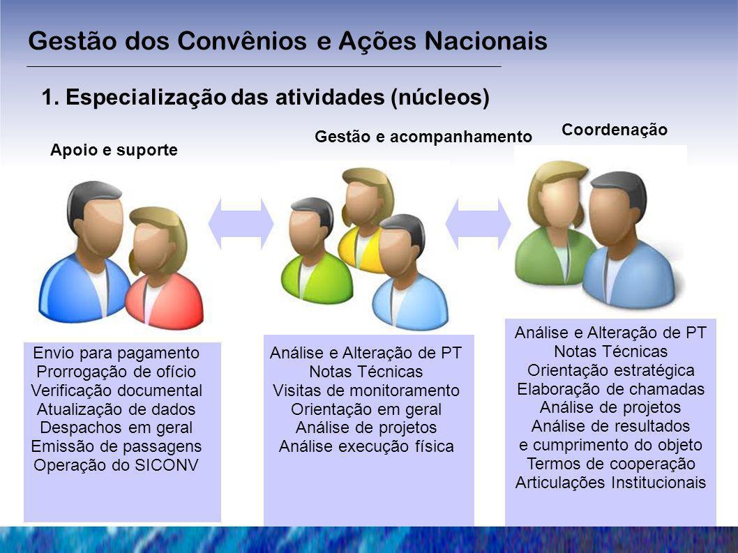 Gestão dos Convênios e Ações Nacionais 1. Especialização das atividades (núcleos) Gestão e acompanhamento Apoio e suporte Análise e Alteração de PT No