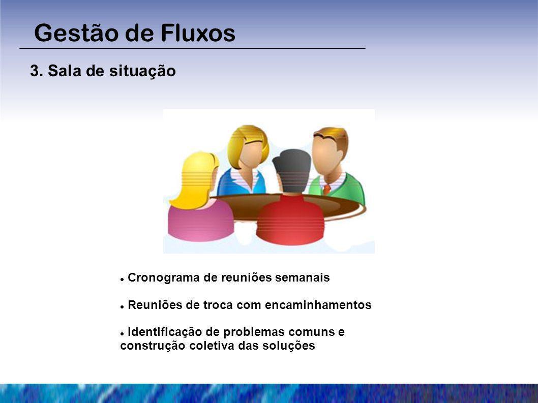3. Sala de situação Gestão de Fluxos Cronograma de reuniões semanais Reuniões de troca com encaminhamentos Identificação de problemas comuns e constru