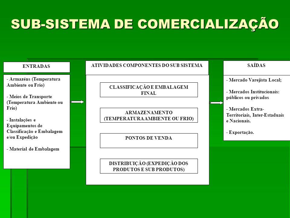 SUB-SISTEMA DE COMERCIALIZAÇÃO ENTRADAS - Armazéns (Temperatura Ambiente ou Frio) - Meios de Transporte (Temperatura Ambiente ou Frio) - Instalações e