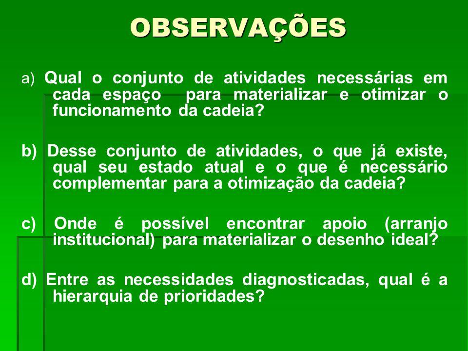 OBSERVAÇÕES a) Qual o conjunto de atividades necessárias em cada espaço para materializar e otimizar o funcionamento da cadeia? b) Desse conjunto de a
