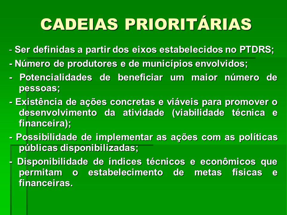 CADEIAS PRIORITÁRIAS - Ser definidas a partir dos eixos estabelecidos no PTDRS; - Número de produtores e de municípios envolvidos; - Potencialidades d