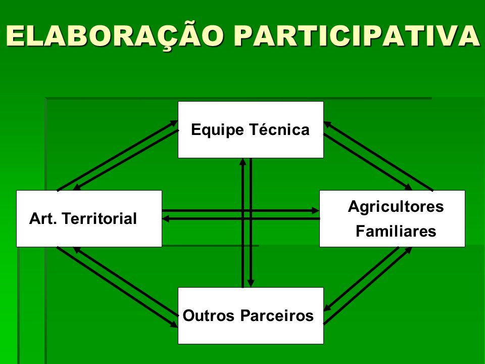 ELABORAÇÃO PARTICIPATIVA Equipe Técnica Outros Parceiros Art. Territorial Agricultores Familiares