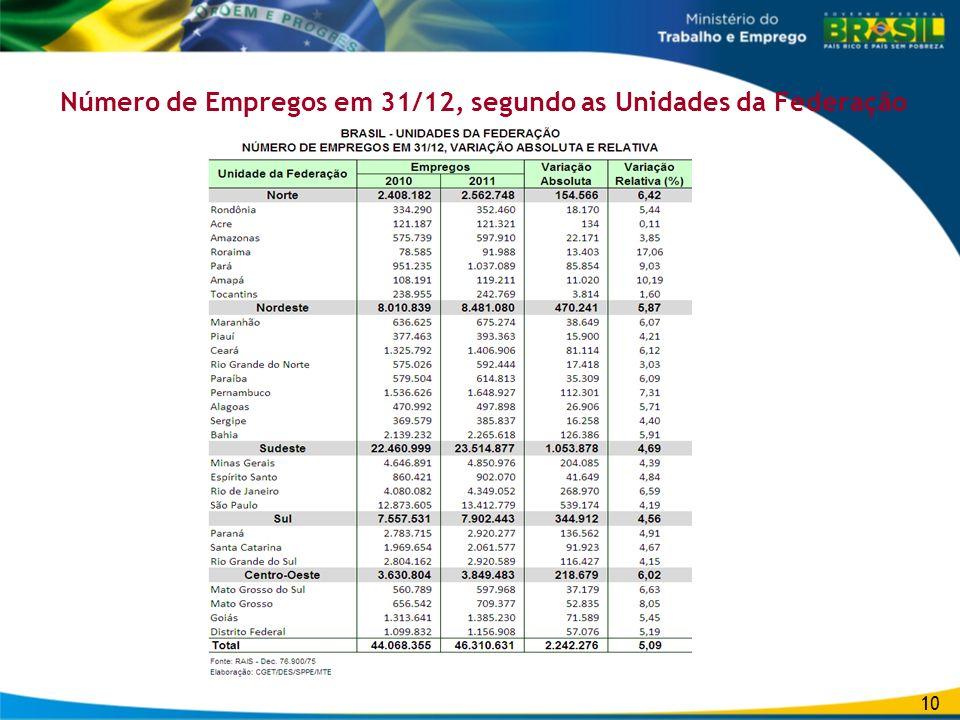 Número de Empregos em 31/12, segundo as Unidades da Federação 10