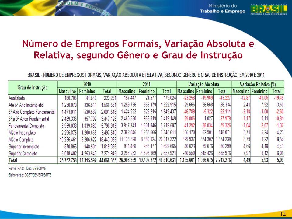 Número de Empregos Formais, Variação Absoluta e Relativa, segundo Gênero e Grau de Instrução 12