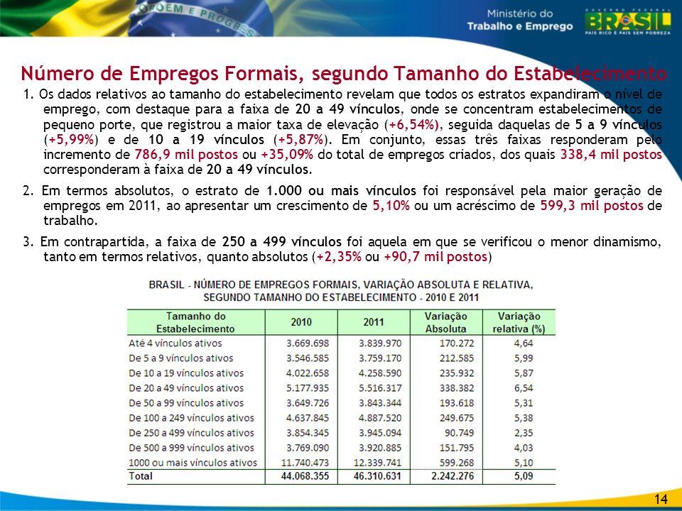 Número de Empregos Formais, segundo Tamanho do Estabelecimento 1. Os dados relativos ao tamanho do estabelecimento revelam que todos os estratos expan