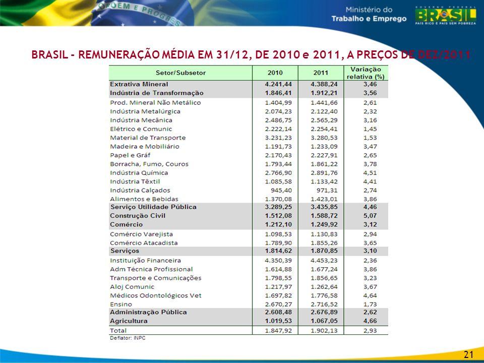 BRASIL - REMUNERAÇÃO MÉDIA EM 31/12, DE 2010 e 2011, A PREÇOS DE DEZ/2011 21