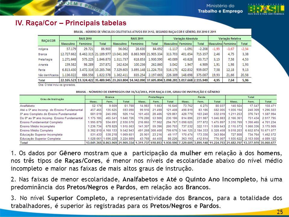 IV.Raça/Cor – Principais tabelas 1.