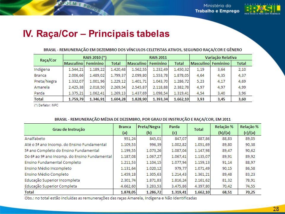 IV. Raça/Cor – Principais tabelas 28