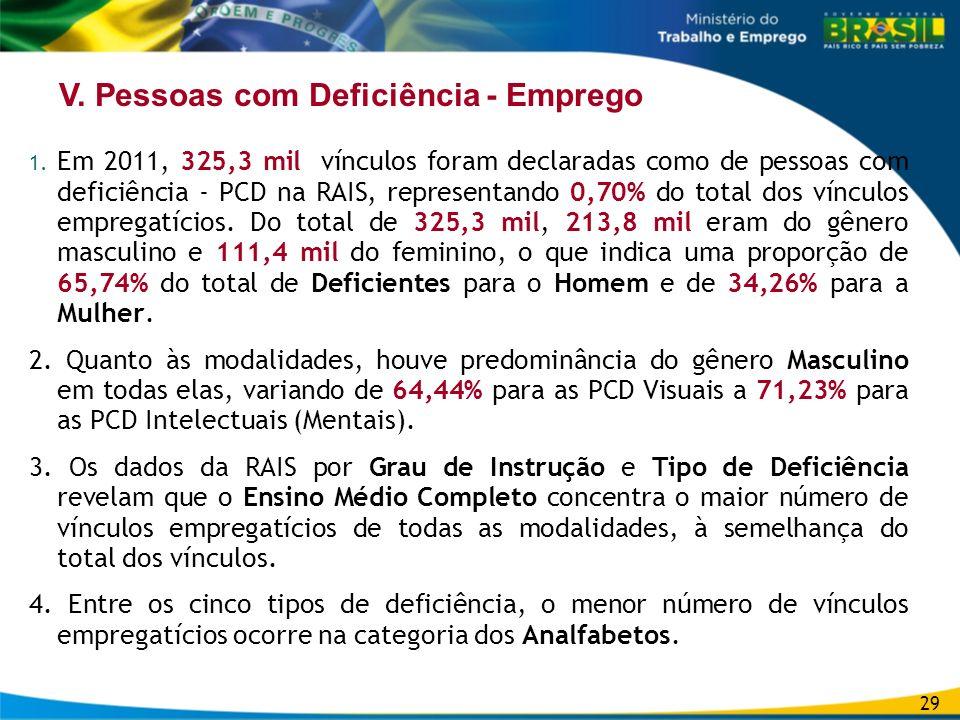 V. Pessoas com Deficiência - Emprego 1. Em 2011, 325,3 mil vínculos foram declaradas como de pessoas com deficiência - PCD na RAIS, representando 0,70